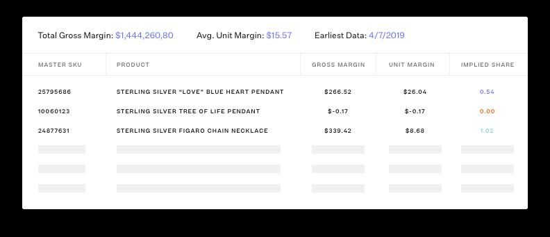 total gross margin